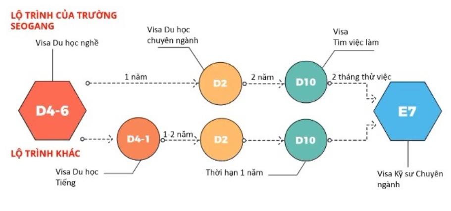 Lộ trình chuyển đổi Visa từ D4-6 sang E7 làm việc tại Hàn Quốc
