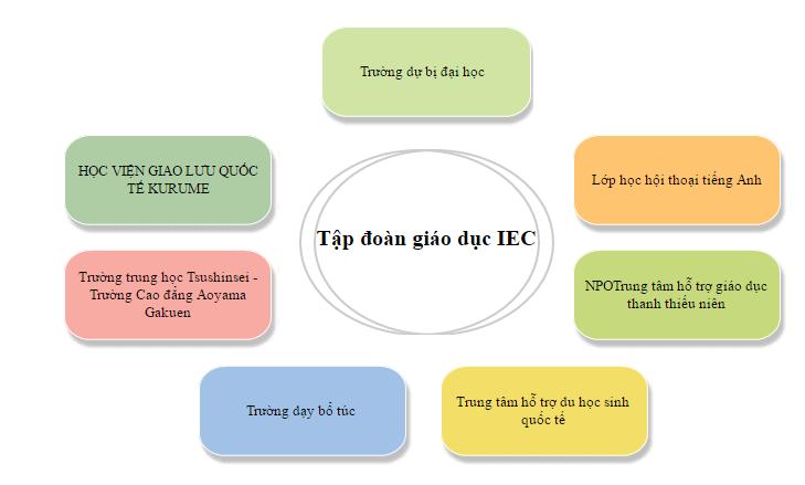 tap-doan-giao-duc-IEC