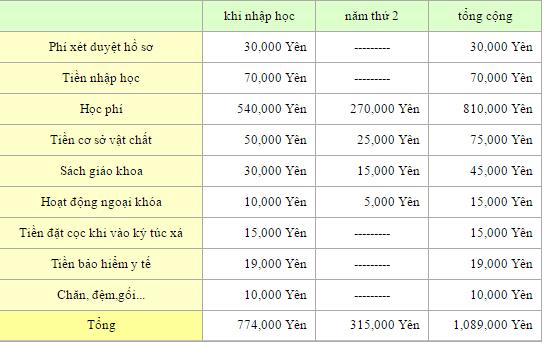 hoc-phi-truong-kurume-1-5nam