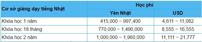 Bản học phí của trường tiếng Nhật - Theo: Hội chấn hưng giáo dục tiếng Nhật